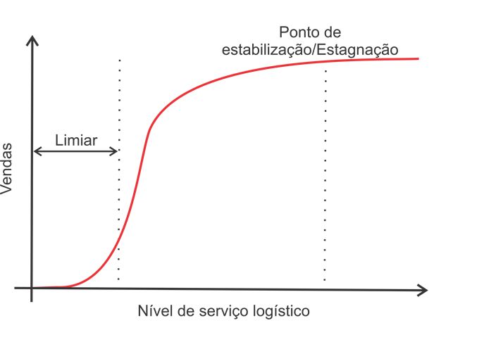 gráfico Supply Chain