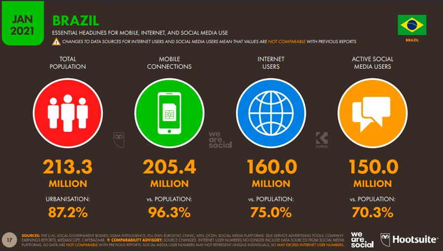 Usuários conectados na internet no Brasil